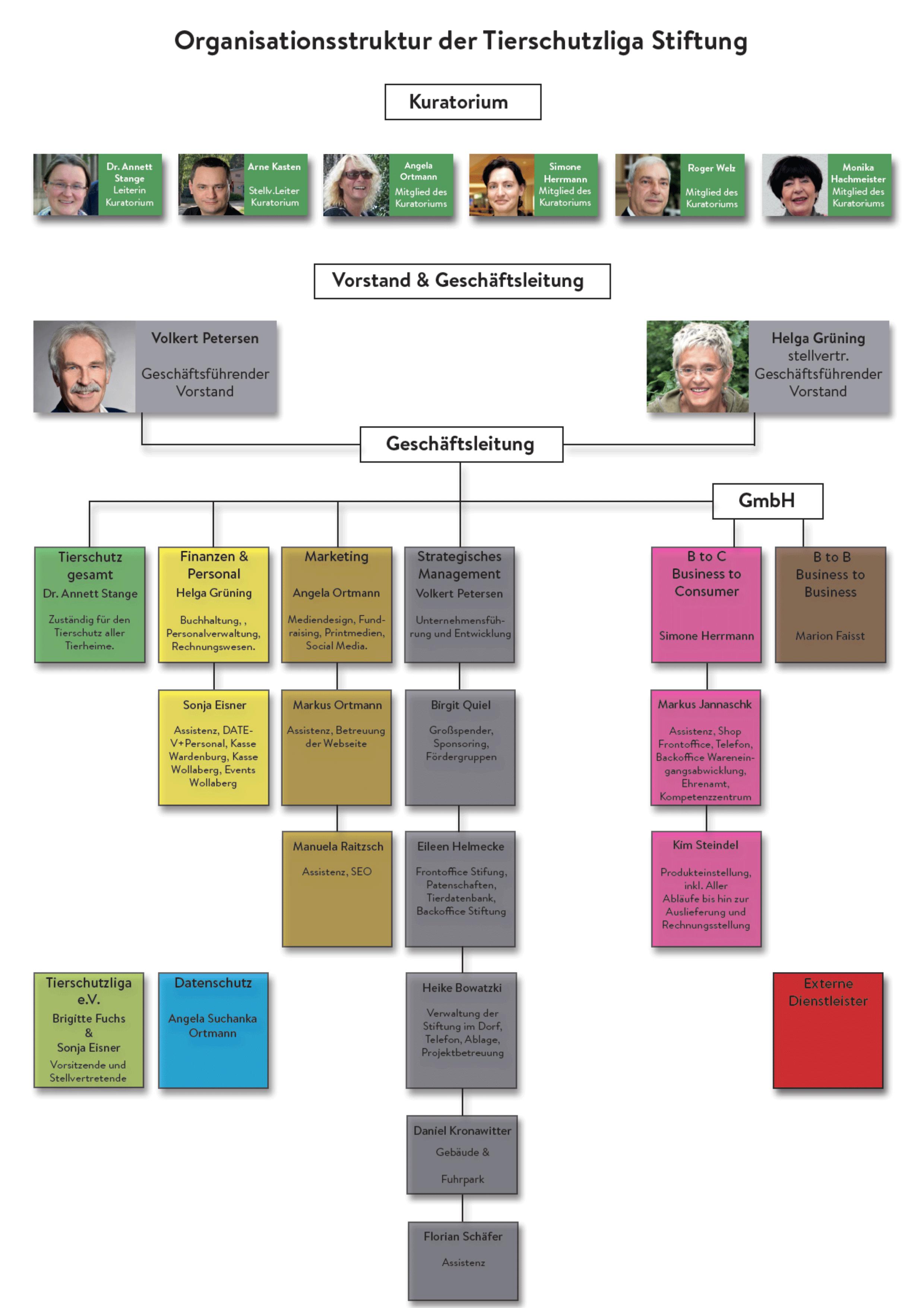 organigramm-tierschutzliga-stiftung-neu1 Organisationsstruktur Stiftung Tierschutzliga