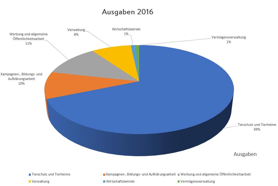 ausgaben2016_diagramm Zahlen