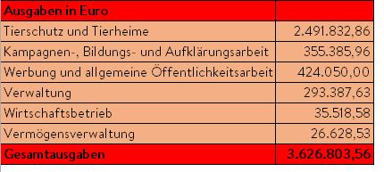 ausgaben2016_tabelle Zahlen