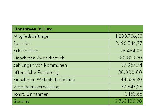 einnahmen2016_tabelle Zahlen