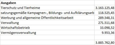 ausgaben-tabelle-2018 Zahlen