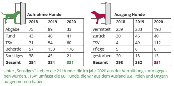 jahresbericht-dorf-19-20-zahlen-hunde Jahresbericht TIERSCHUTZLIGA-Dorf 2020