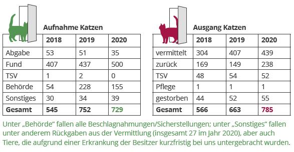 jahresbericht-dorf-19-20-zahlen-katzen Jahresbericht TIERSCHUTZLIGA-Dorf 2020
