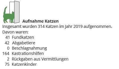 jahresbericht-thueringen19-20-zahlen Jahresbericht Katzenstation Thüringen 2019